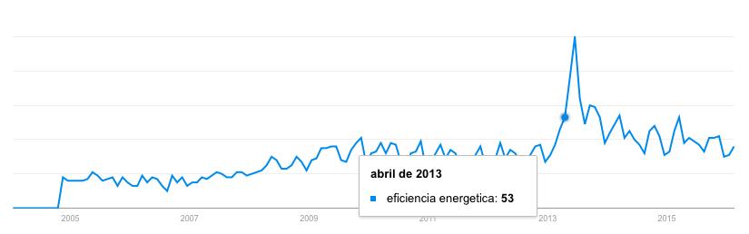 Búsqueda google eficiencia energética